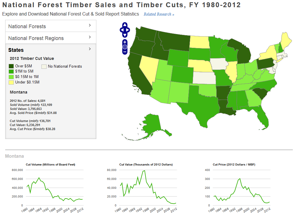 Timber harvest falls in national forests