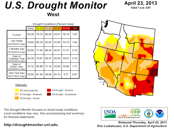 West drought monitor