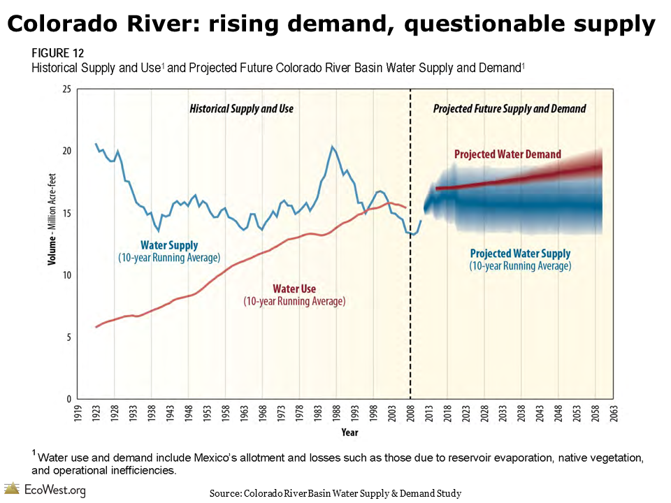 Visualizing Colorado River challenges and options