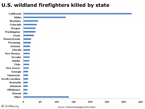 U.S. wildland firefighters killed by state