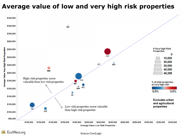 Comparing values of properties in Western WUI