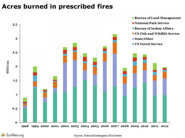 Acres burned in prescribed fires