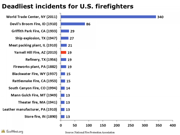 Deadliest incidents for U.S. firefighters