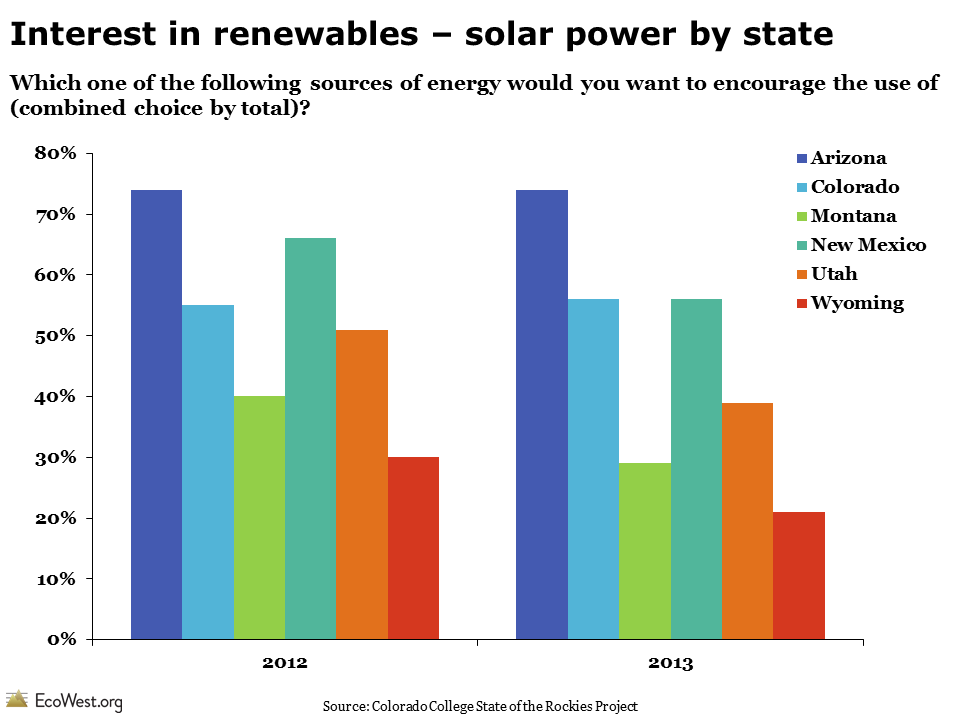 Colorado College State of the Rockies Poll Solar Energy