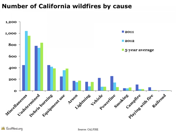 Causes of wildfires in California