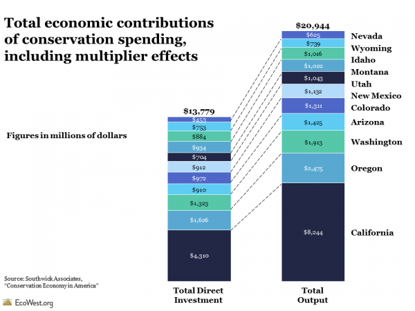 Total economic contributions of conservation spending, including multiplier effects