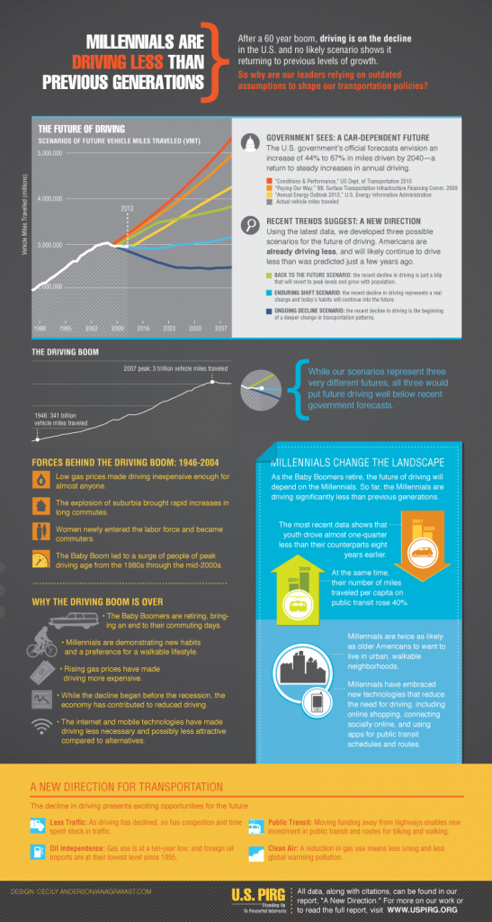 US PIRG new direction infographic