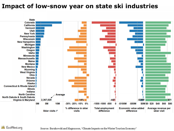 Impact of low-snow year on state ski industries