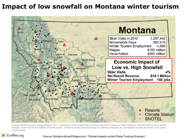 Impact of low snowfall on Montana winter tourism
