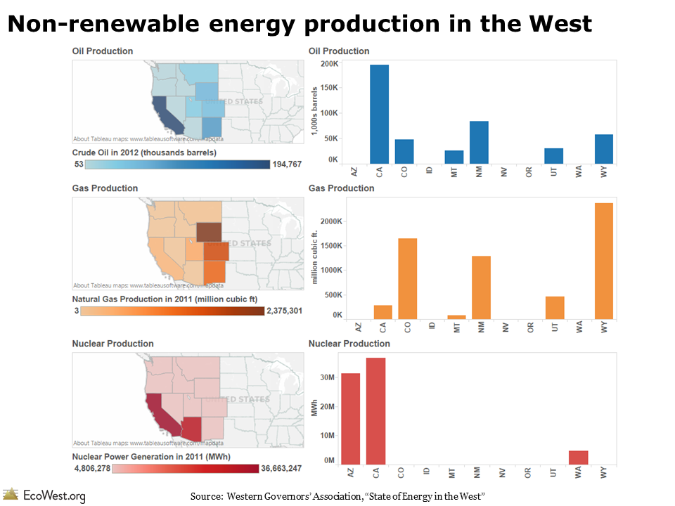 Non-renewable energy production in the West