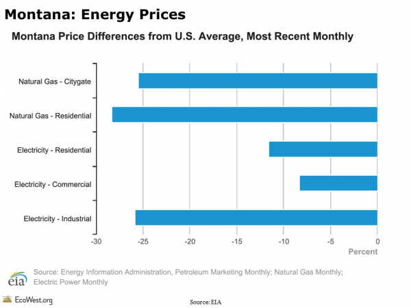 Montana: Energy Prices