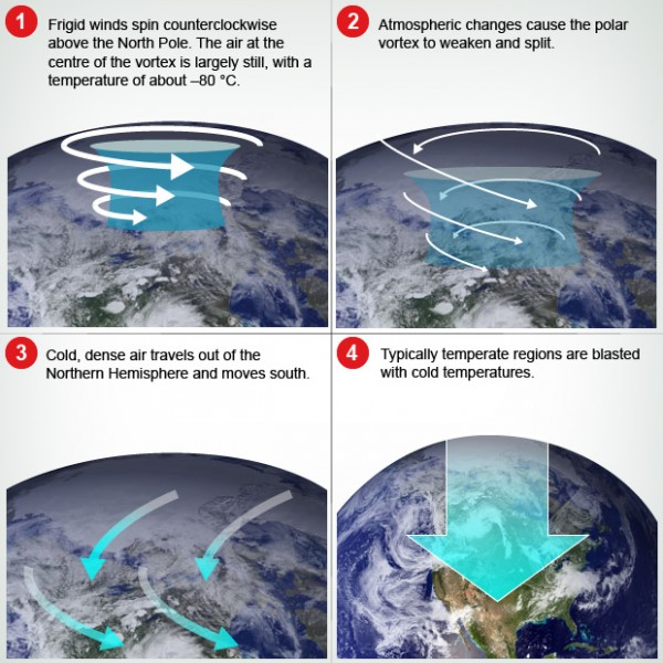 CBC polar vortex graphic